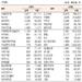 [표]코스닥 기관·외국인·개인 순매수·도 상위종목(4월 26일-최종치)