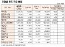 [표]유형별 펀드 자금 동향(4월 25일)