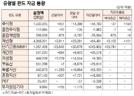 [표]유형별 펀드 자금 동향(4월 26일)