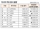 [표]아시아 주요 증시 동향(4월 27일)