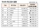 [표]아시아 주요 증시 동향(4월 28일)