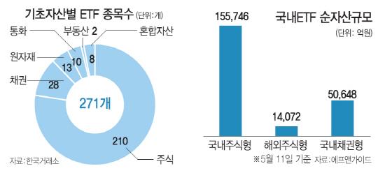 채권형 액티브ETF 내달 데뷔…투심 잡을까