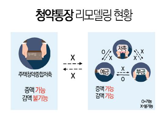 [분양 ABC] 2내 청약통장 활용법(下)