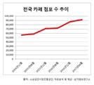 우후죽순 카페 창업…전국 9만개 넘어