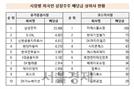 삼성전자·GS홈쇼핑, 작년 외국인 주주 많은 배당금 지급