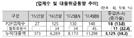 P2P대출 가이드라인 시행 '고객돈 분리보관 확인해야'