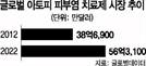 """""""6조 아토피치료제 시장 잡자""""…신약개발 경쟁 후끈"""