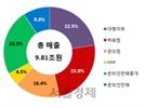 4월 온·오프라인 유통업체, 여름 효과에 실적 '방긋'