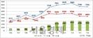 한·아세안 FTA 발효 10주년...교역 연평균 5.7% 늘어