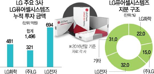 LG(003550)의 '배터리 넘버원' 집념...3세대 연료전지에 '통큰 베팅'