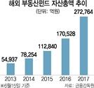 英 물류센터까지 품는 해외 부동산펀드