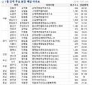 7월 서울 분양 물량 1만 547가구…전년 동기 대비 240% 증가