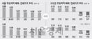 [머니+ 주간 부동산 시황] 6·19 대책에…강남4구 상승세 제동