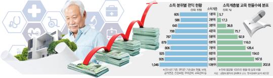 [나라곳간 좀먹는 예산적폐 없애라]상위 10%가 하위 10%의 1.7배...돈 많이 낼수록 복지혜택 커져