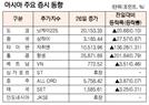 [표]아시아 주요 증시 동향(6월 26일)