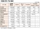 [표]유형별 펀드 자금 동향(6월 23일)