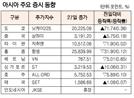 [표]아시아 주요 증시 동향(6월 27일)