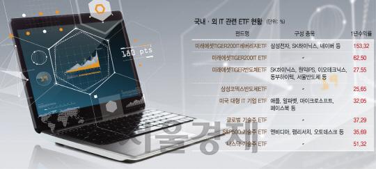 [머니+] 삼성전자·SK하이닉스서 애플·페이스북까지...대표기업 다 모였네