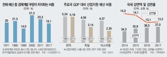 [예산적폐 없애라] '官주도 경제개발예산' 40년째 그대로...'관행적 편성' 개혁을