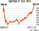 IT'S SHOWTIME…'S&P500' IT 지수 , 연초比 23% 올라 992.29 신기록