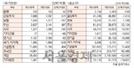 [표]투자주체별 매매동향(7월 20일 -최종치)