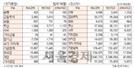 [표]투자주체별 매매동향(7월 21일)