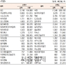 [표]코스닥 기관·외국인·개인 순매수·도 상위종목(7월 21일)
