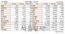 [표]투자주체별 매매동향(7월 21일-최종치)