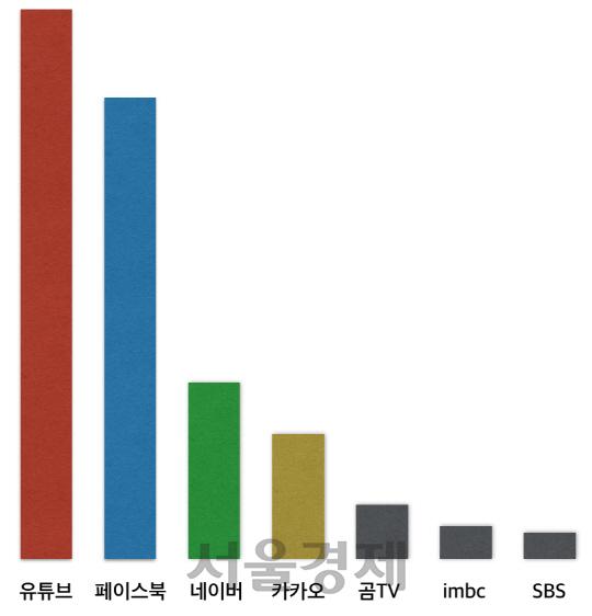 """""""동영상 콘텐츠 시대…광고시장서 힘키우는 유튜브·페이스북"""""""