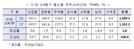 구조조정의 그늘… 조선업 전력소비 전년비 19.8%↓