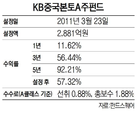 [펀드줌인-KB중국본토A주] 中 내수성장 정책 수혜…5년 수익률 92%