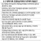 [부동산 Q&A] 조정대상지역에 갭투자 아파트 5채 있는데..