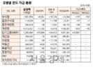 [표]유형별 펀드 자금 동향(8월 16일)
