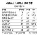 [여의도 메신저] 개미 속마음 꿰뚫은 키움증권…소매채권 판매 15배 '쑥'