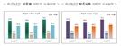 상반기 국내 건설수주 전년 동기 대비 14.8% 증가