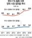 """車·철강서 환율조작국 카드까지 쥔 트럼프...""""韓, 통상-안보 연결시키려는 美의도 막아야"""""""