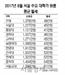서울 대학가 원룸 월세 평균 49만원