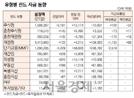 [표]유형별 펀드 자금 동향(8월 21일)