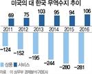 """[한미FTA 개정 치열한 샅바싸움]  김현종의 초강수… """"공동조사 없이는 개정 협상도 없다"""""""