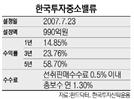 [펀드줌인-한국투자중소밸류] 성장성 높은 기업 골라 분산투자...5년 수익률 58%