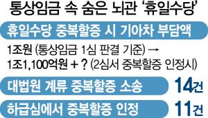 '휴일수당 중복할증' 통상임금 새 뇌관