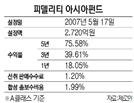 [펀드줌인-피델리티 아시아펀드] 성장성 큰 25~35개 종목 집중투자...1년 수익률 18%