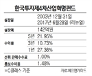[펀드줌인-한투운용 제4차산업혁명펀드] 4차산업 핵심종목 베팅…1년 수익률 27.3%