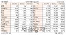 [표]투자주체별 매매동향(9월 22일)