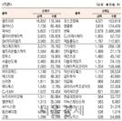 [표]코스닥 기관·외국인·개인 순매수·도 상위종목(9월 22일)