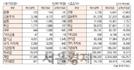 [표]투자주체별 매매동향(9월 22일-최종치)