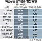 """""""연휴 후 변동성 사전차단"""" 파생상품 증거금률 인상"""