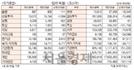 [표]주간 투자주체별 매매동향(9월 18~22일)