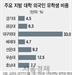 """[S리포트:르포] 하루 4시간 알바에 강의땐 쿨쿨…""""한국대학 왜 왔는지 헷갈려요"""""""