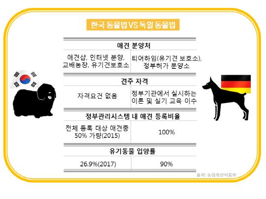 [그래픽뉴스] '럭셔리호텔 vs 유기동물보호소'…극과극 '애견팔자'